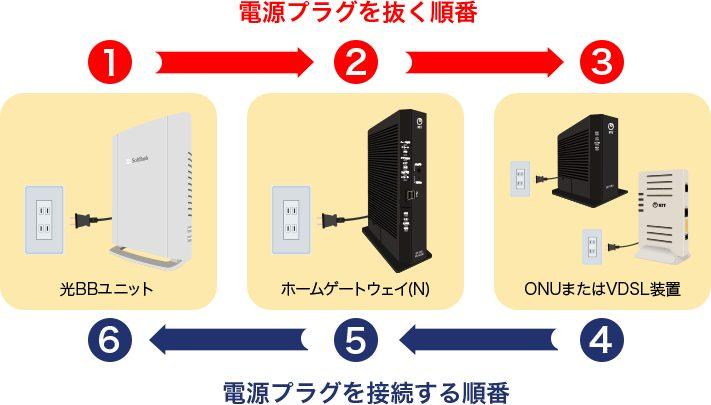ソフトバンク光 ルーター電源を切る順番